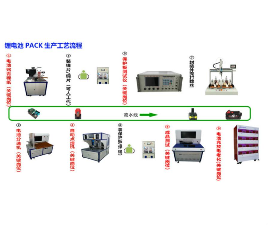 锂电池PACK组装生产工艺流程图